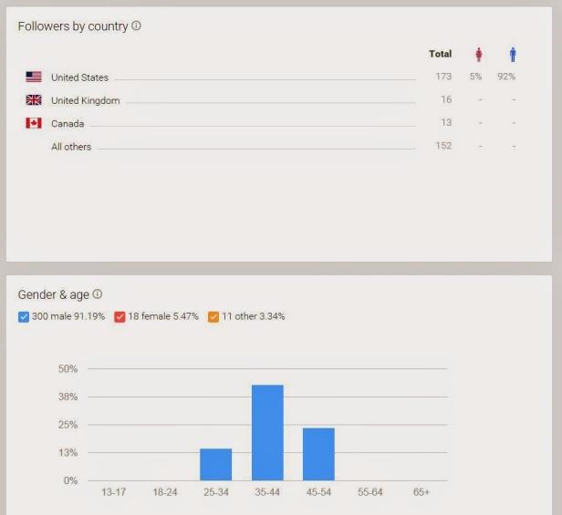 G+ demographics 2-26-16
